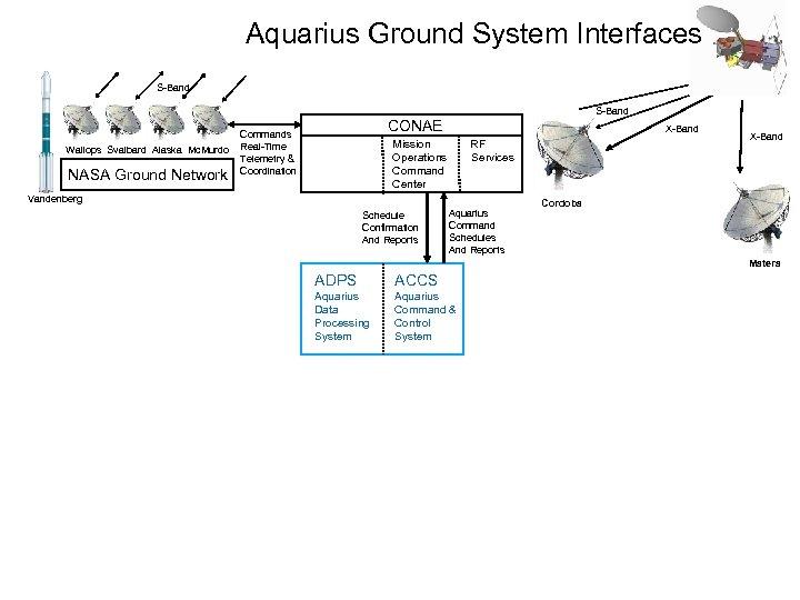 Aquarius Ground System Interfaces S-Band Wallops Svalbard Alaska Mc. Murdo NASA Ground Network CONAE