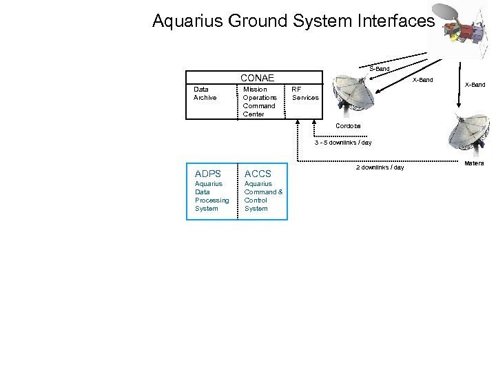 Aquarius Ground System Interfaces S-Band CONAE Data Archive Mission Operations Command Center X-Band RF
