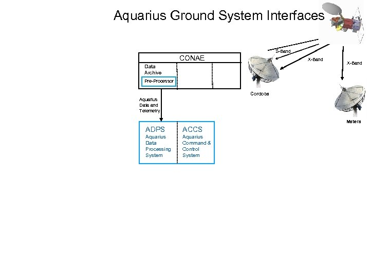 Aquarius Ground System Interfaces S-Band CONAE X-Band Data Archive X-Band Pre-Processor Cordoba Aquarius Data