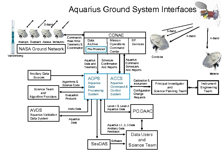 Aquarius Ground System Interfaces S-Band Wallops Svalbard Alaska Mc. Murdo NASA Ground Network Commands