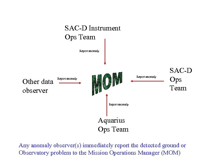 SAC-D Instrument Ops Team Report anomaly Other data observer Report anomaly SAC-D Ops Team