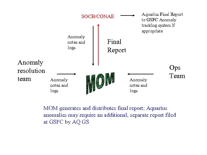 SOCB/CONAE Anomaly notes and logs Anomaly resolution team Anomaly notes and logs Aquarius Final