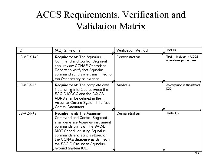 ACCS Requirements, Verification and Validation Matrix ID (AQ) G. Feldman Verification Method Test ID