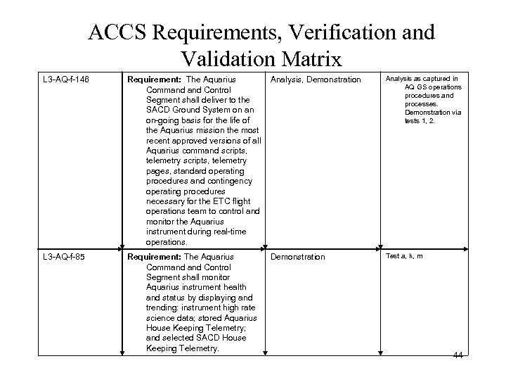 ACCS Requirements, Verification and Validation Matrix L 3 -AQ-f-146 Requirement: The Aquarius Command Control
