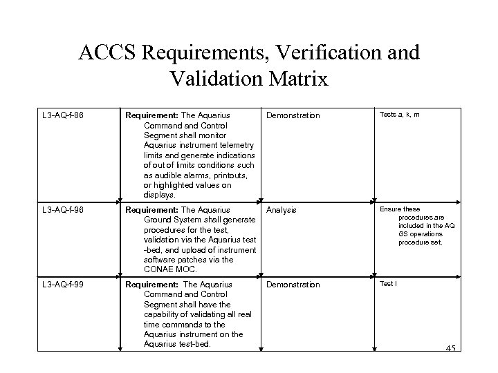 ACCS Requirements, Verification and Validation Matrix L 3 -AQ-f-86 Requirement: The Aquarius Command Control