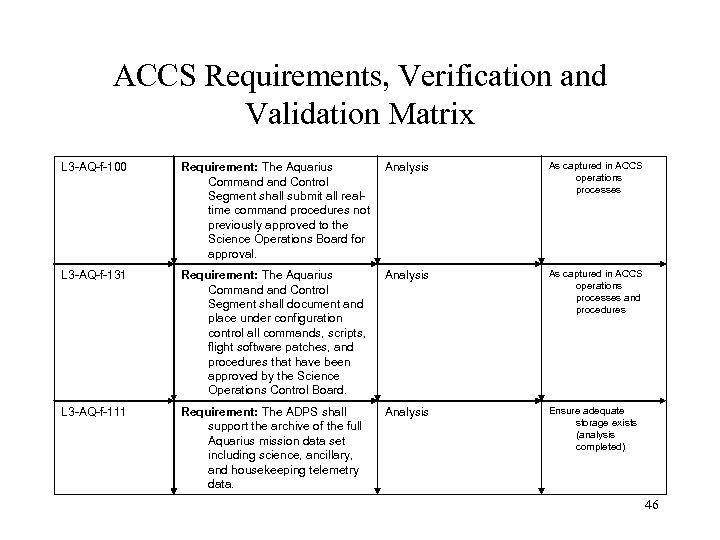 ACCS Requirements, Verification and Validation Matrix L 3 -AQ-f-100 Requirement: The Aquarius Command Control
