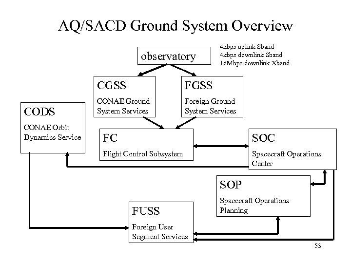 AQ/SACD Ground System Overview observatory 4 kbps uplink Sband 4 kbps downlink Sband 16