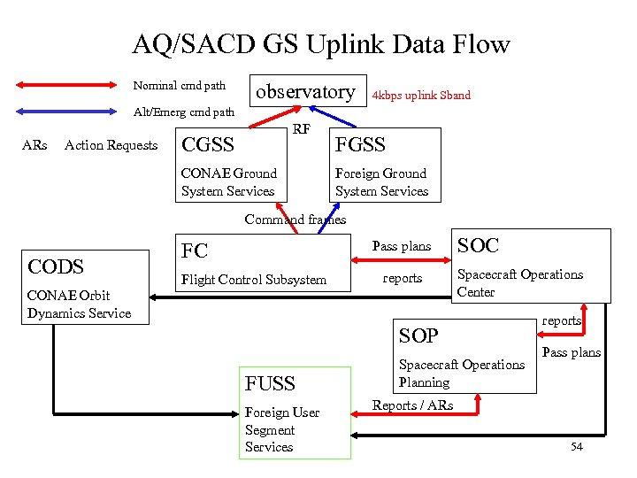 AQ/SACD GS Uplink Data Flow Nominal cmd path observatory 4 kbps uplink Sband Alt/Emerg