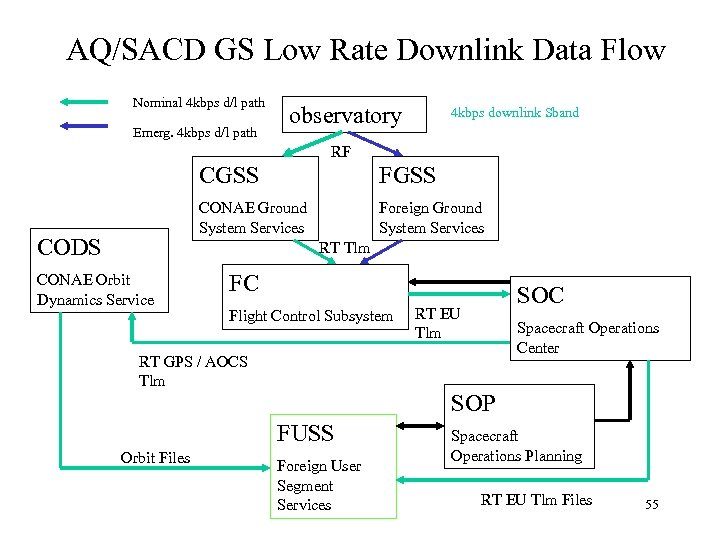 AQ/SACD GS Low Rate Downlink Data Flow Nominal 4 kbps d/l path Emerg. 4