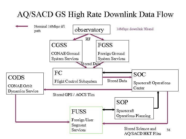AQ/SACD GS High Rate Downlink Data Flow Nominal 16 Mbps d/l path observatory 16