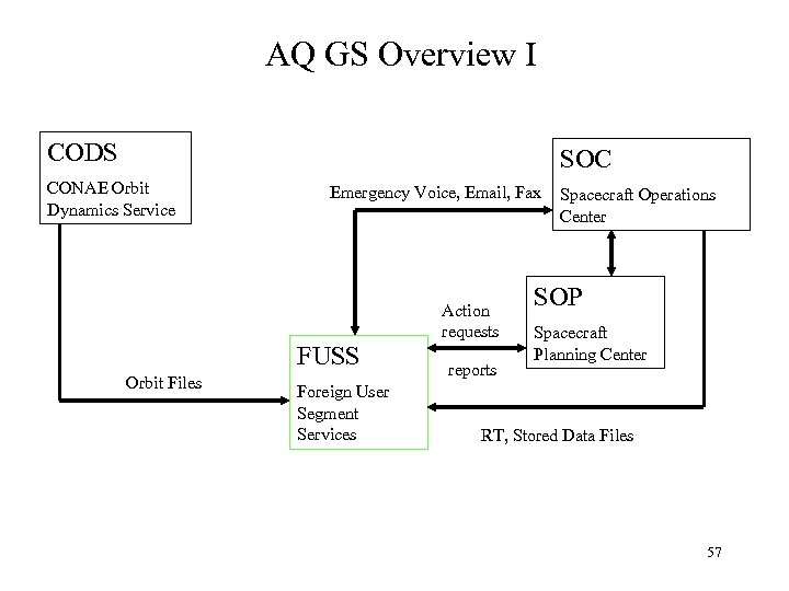AQ GS Overview I CODS SOC CONAE Orbit Dynamics Service Emergency Voice, Email, Fax