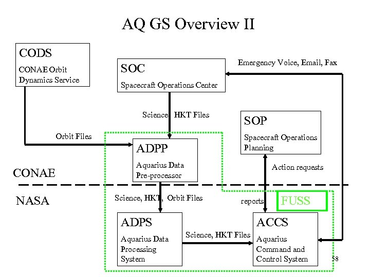 AQ GS Overview II CODS CONAE Orbit Dynamics Service Emergency Voice, Email, Fax SOC