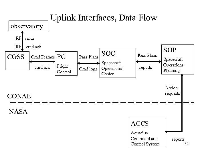observatory Uplink Interfaces, Data Flow RF cmds RF cmd ack CGSS Cmd Frames cmd