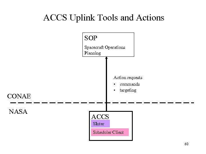 ACCS Uplink Tools and Actions SOP Spacecraft Operations Planning Action requests • commands •