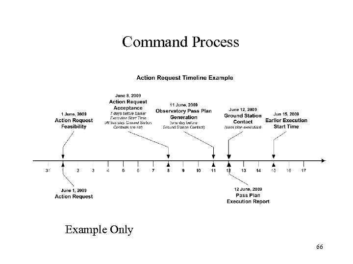 Command Process Example Only 66