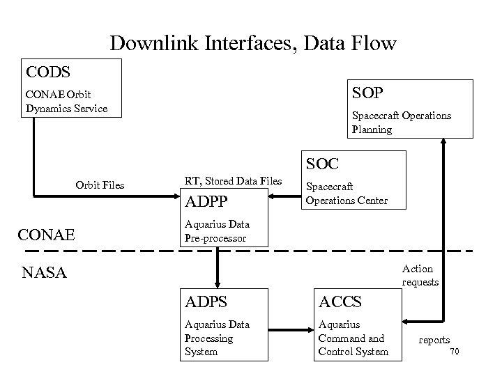 Downlink Interfaces, Data Flow CODS SOP CONAE Orbit Dynamics Service Spacecraft Operations Planning SOC