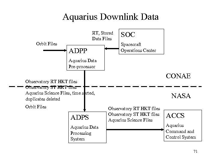 Aquarius Downlink Data RT, Stored Data Files Orbit Files ADPP SOC Spacecraft Operations Center
