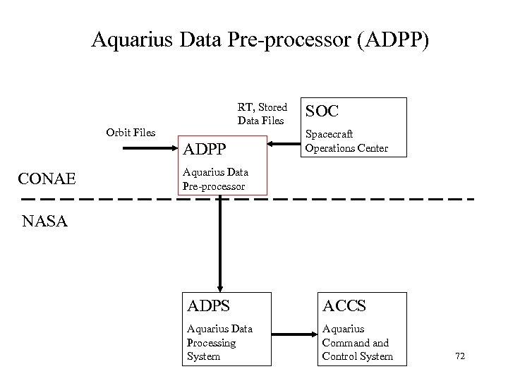 Aquarius Data Pre-processor (ADPP) RT, Stored Data Files Orbit Files ADPP CONAE SOC Spacecraft