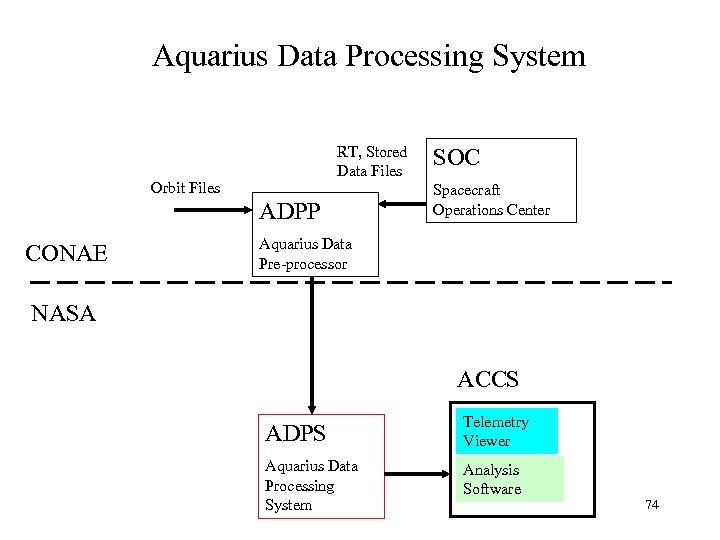 Aquarius Data Processing System RT, Stored Data Files Orbit Files ADPP CONAE SOC Spacecraft