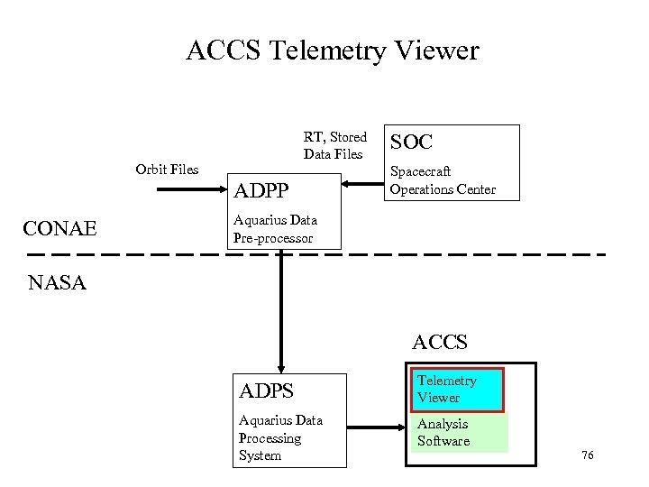 ACCS Telemetry Viewer RT, Stored Data Files Orbit Files ADPP CONAE SOC Spacecraft Operations