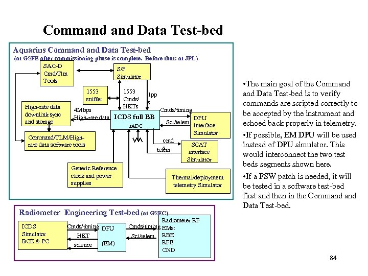 Command Data Test-bed Aquarius Command Data Test-bed (at GSFE after commissioning phase is complete.