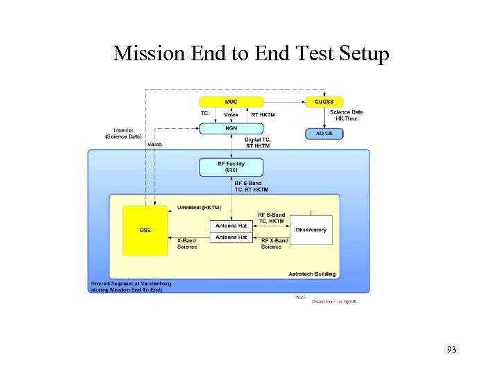 Mission End to End Test Setup 93