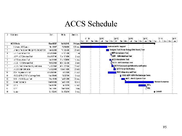 ACCS Schedule 95