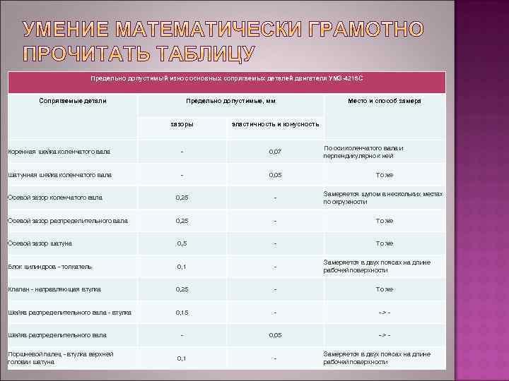 Предельно допустимый износ основных сопрягаемых деталей двигателя УМЗ-4215 С Сопрягаемые детали Предельно допустимые, мм