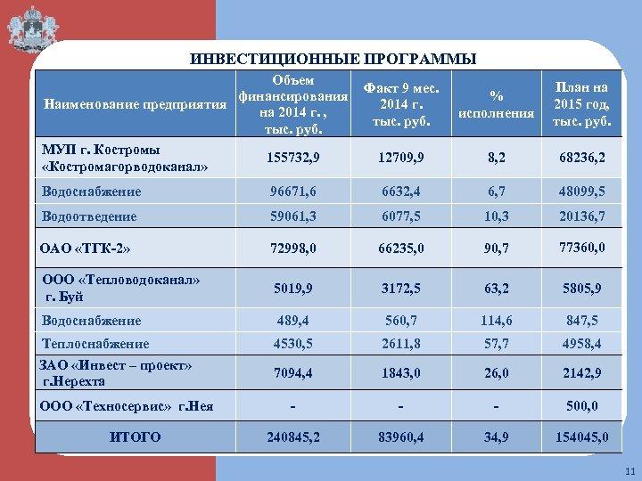 ИНВЕСТИЦИОННЫЕ ПРОГРАММЫ Объем финансирования Наименование предприятия на 2014 г. , тыс. руб. МУП г.