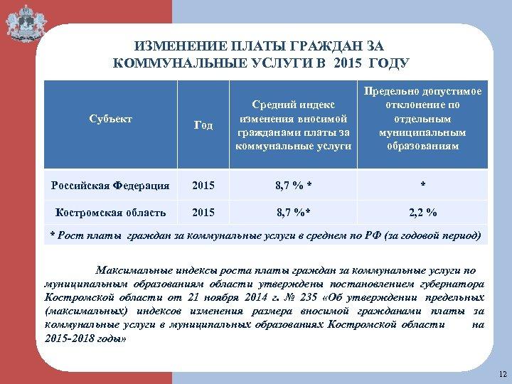 ИЗМЕНЕНИЕ ПЛАТЫ ГРАЖДАН ЗА КОММУНАЛЬНЫЕ УСЛУГИ В 2015 ГОДУ Субъект Российская Федерация на Костромская