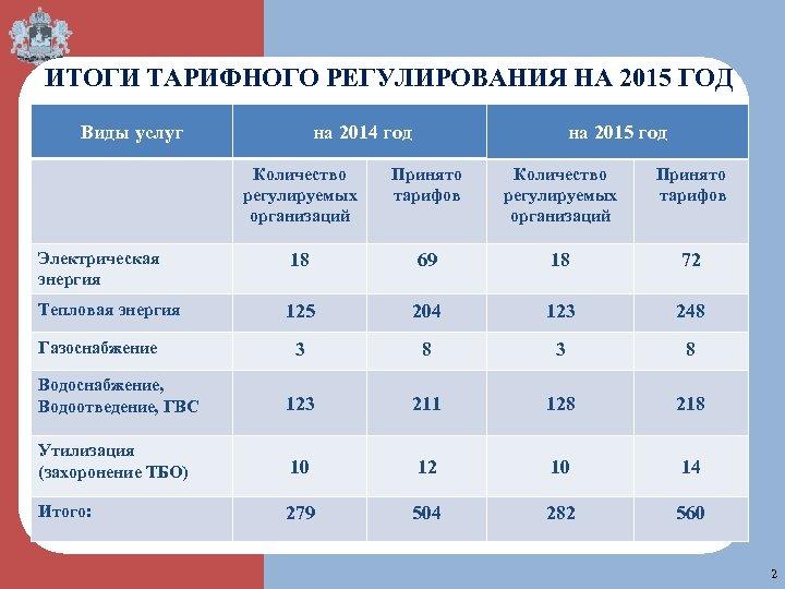 ИТОГИ ТАРИФНОГО РЕГУЛИРОВАНИЯ НА 2015 ГОД Виды услуг на 2014 год на 2015 год
