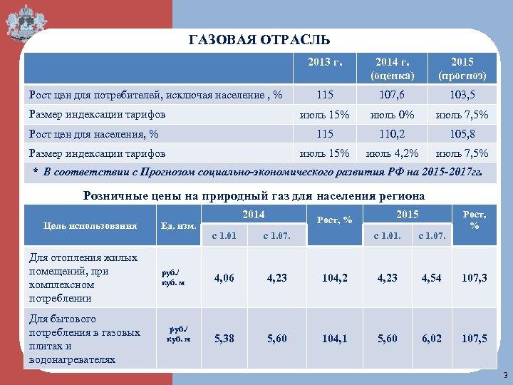 ГАЗОВАЯ ОТРАСЛЬ 2013 г. Размер индексации тарифов 107, 6 103, 5 июль 0% июль