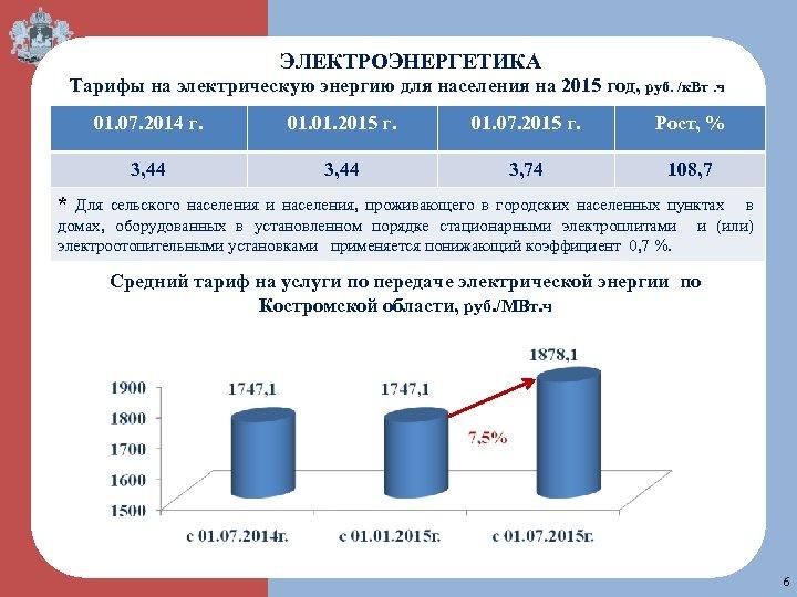 ЭЛЕКТРОЭНЕРГЕТИКА Тарифы на электрическую энергию для населения на 2015 год, руб. /к. Вт. ч