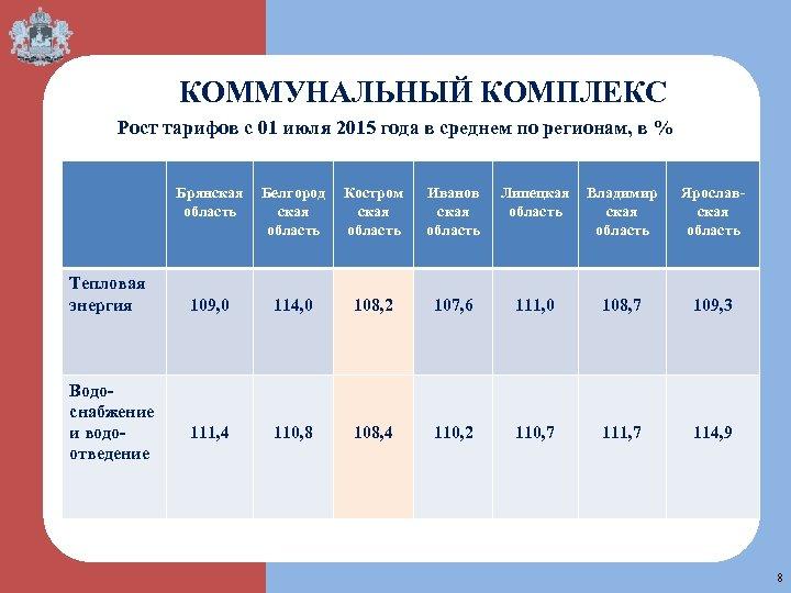 КОММУНАЛЬНЫЙ КОМПЛЕКС Рост тарифов с 01 июля 2015 года в среднем по регионам, в