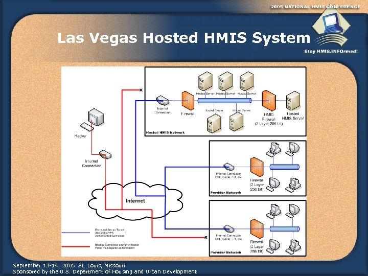 Las Vegas Hosted HMIS System September 13 -14, 2005 St. Louis, Missouri Sponsored by