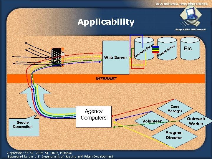 Applicability Web Server r ve er S se ba ta Da r ve er