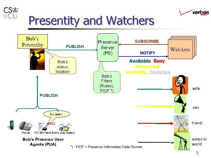 Presentity and Watchers Bob's Presentity PUBLISH Bob's status, location Presence Server (PS) Bob's Filters