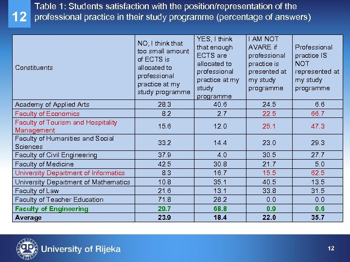 12 Table 1: Students satisfaction with the position/representation of the professional practice in their