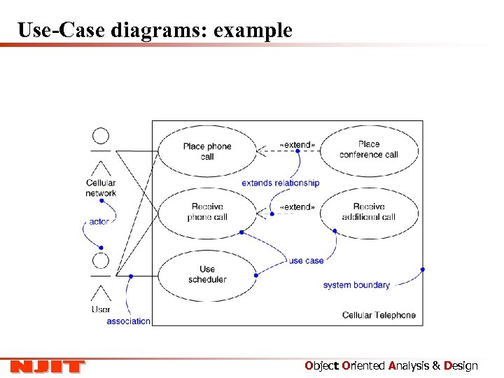 Use-Case diagrams: example Object Oriented Analysis & Design