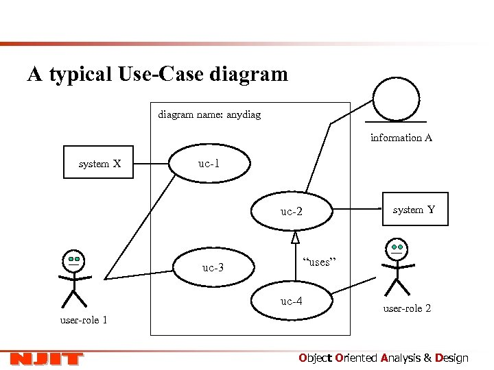 A typical Use-Case diagram name: anydiag information A system X uc-1 system Y uc-2