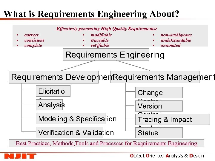 What is Requirements Engineering About? • • • correct consistent complete Effectively generating High