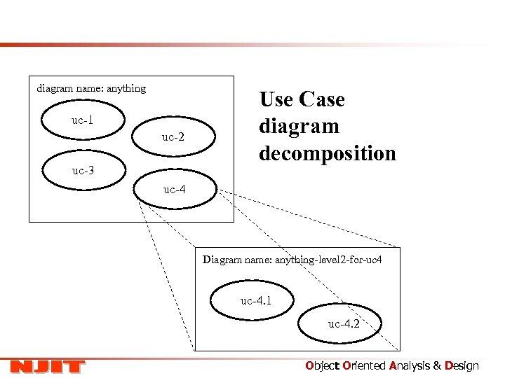 diagram name: anything uc-1 uc-2 uc-3 Use Case diagram decomposition uc-4 Diagram name: anything-level