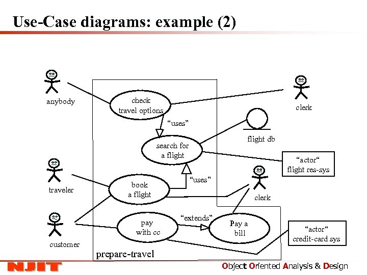 """Use-Case diagrams: example (2) anybody check travel options clerk """"uses"""" flight db search for"""