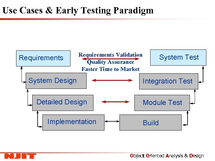 Use Cases & Early Testing Paradigm Requirements Validation Quality Assurance Faster Time to Market