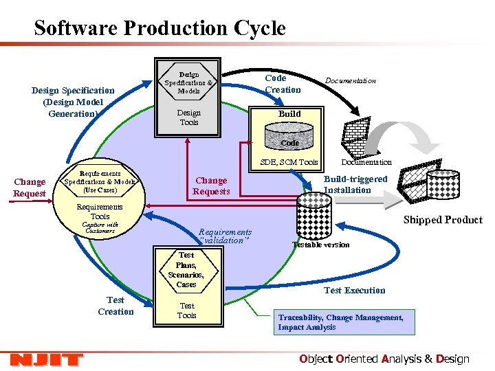 Software Production Cycle Design Specification (Design Model Generation) Design Specifications & Models Design Tools