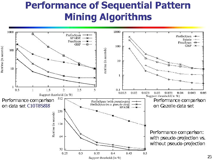 Performance of Sequential Pattern Mining Algorithms Performance comparison on data set C 10 T