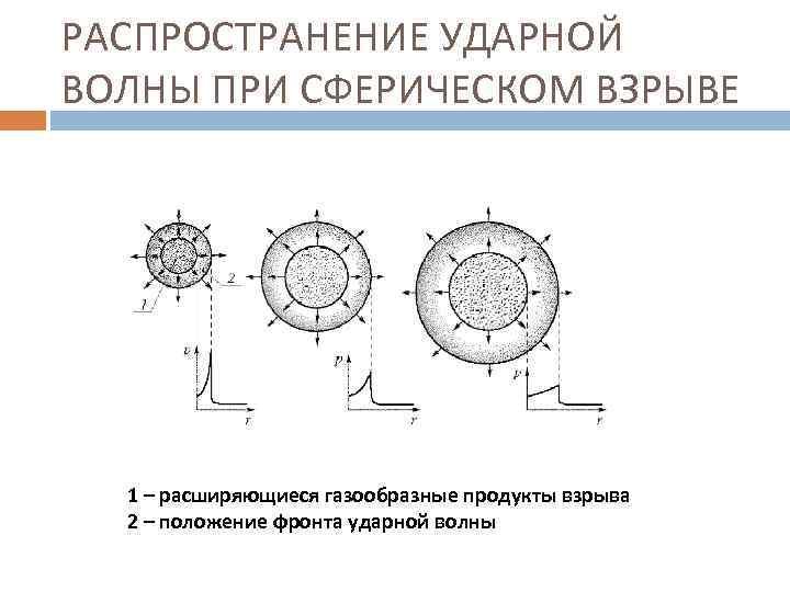 РАСПРОСТРАНЕНИЕ УДАРНОЙ ВОЛНЫ ПРИ СФЕРИЧЕСКОМ ВЗРЫВЕ 1 – расширяющиеся газообразные продукты взрыва 2 –