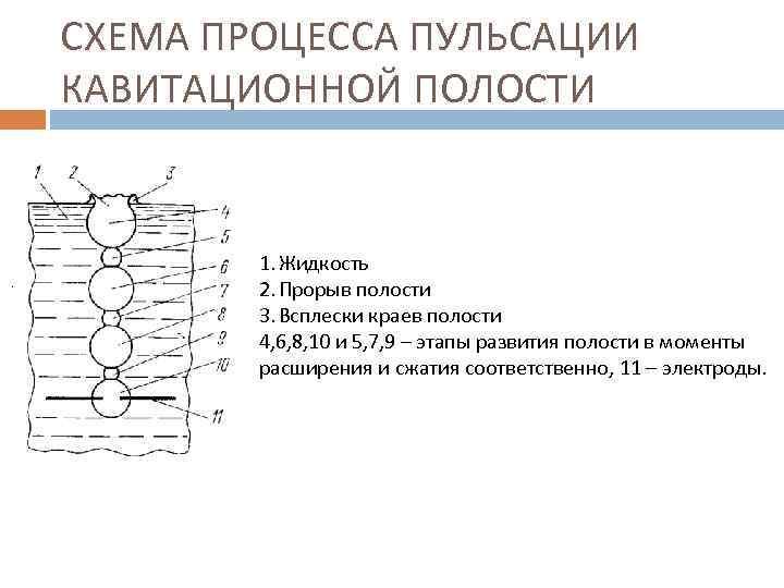 СХЕМА ПРОЦЕССА ПУЛЬСАЦИИ КАВИТАЦИОННОЙ ПОЛОСТИ 1. Жидкость 2. Прорыв полости 3. Всплески краев полости