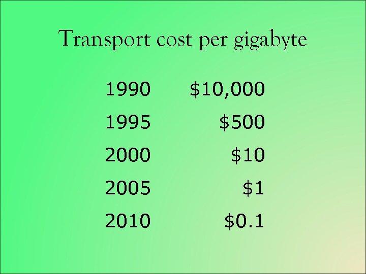 Transport cost per gigabyte 1990 $10, 000 1995 $500 2000 $10 2005 $1 2010