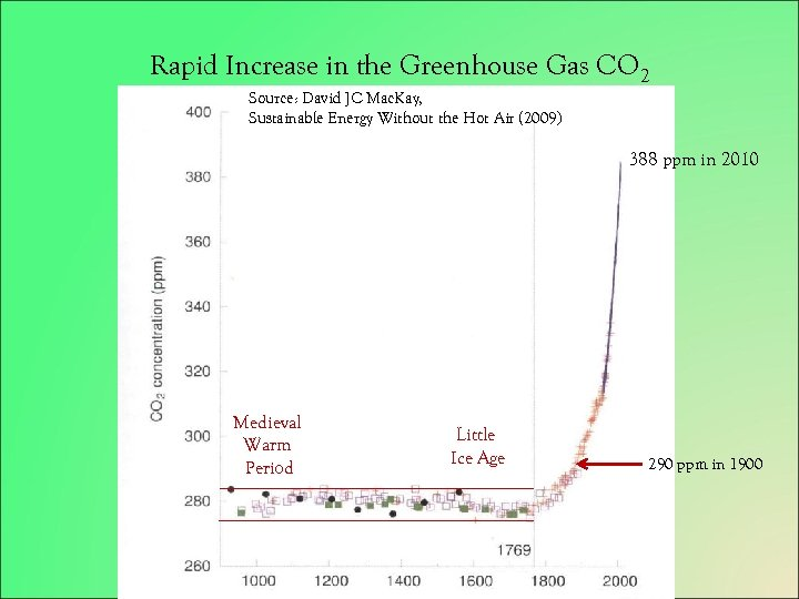 Rapid Increase in the Greenhouse Gas CO 2 Source: David JC Mac. Kay, Since